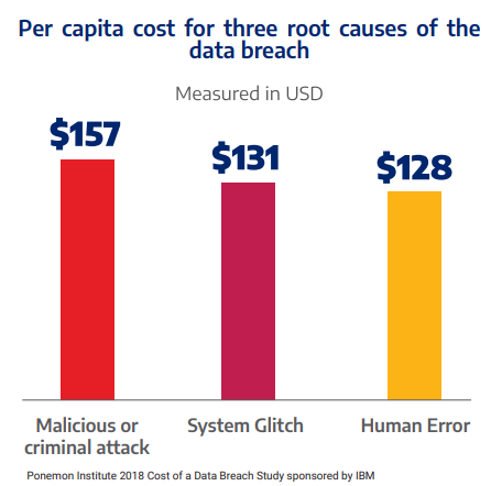 Per capita cost for three root causes of the